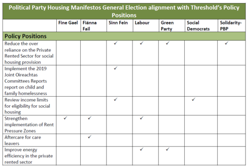 GE Manifesto Housing Alignement with Threshold 3 of 4.PNG