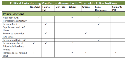 GE Manifesto Housing Alignement with Threshold 4 of 4.PNG